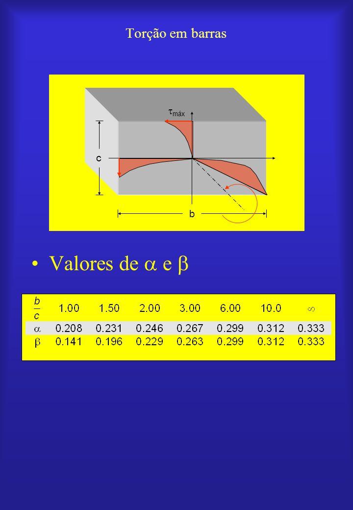Torção em barras Valores de  e  c b máx