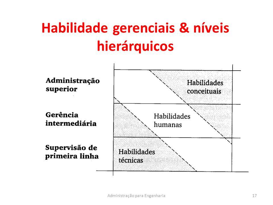 Habilidade gerenciais & níveis hierárquicos