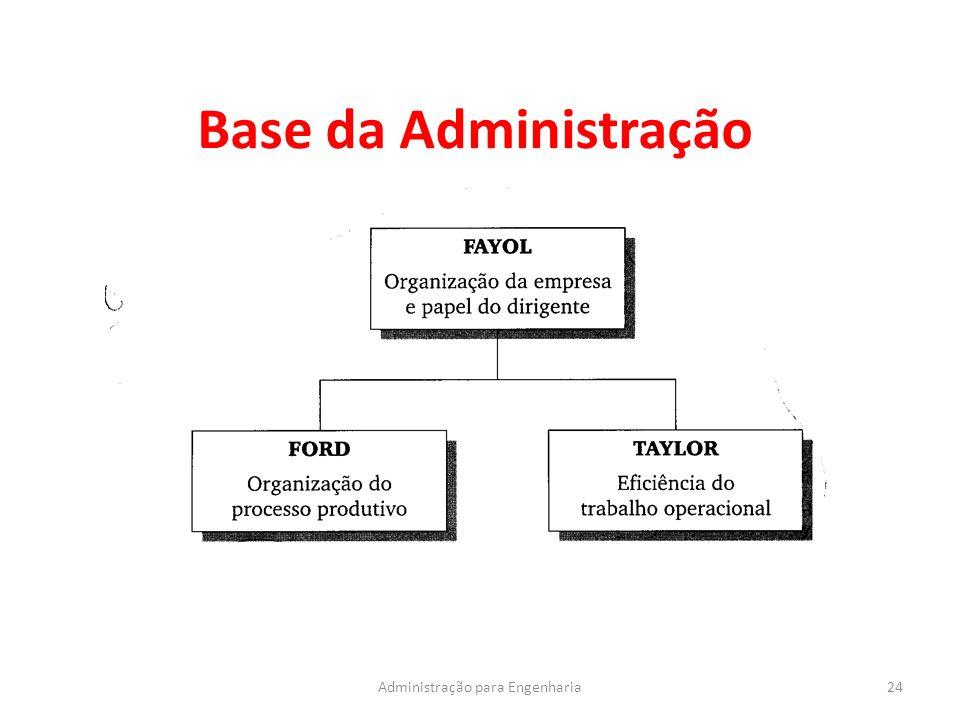 Administração para Engenharia