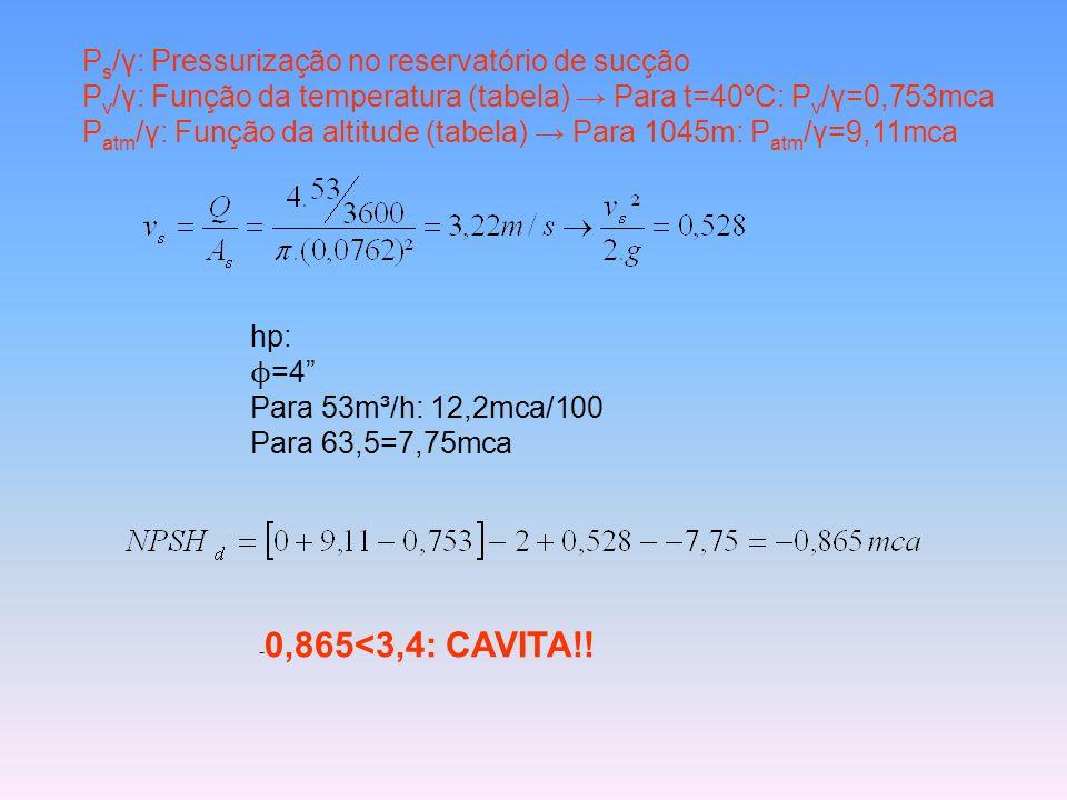 Ps/γ: Pressurização no reservatório de sucção