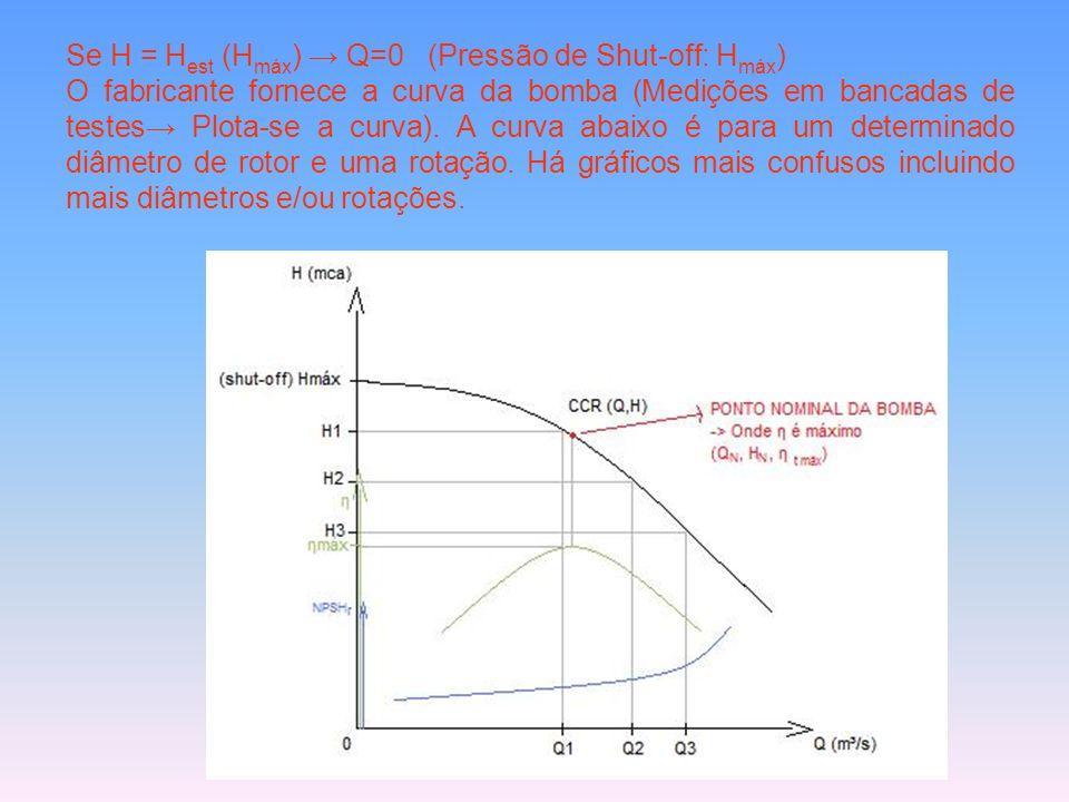 Se H = Hest (Hmáx) → Q=0 (Pressão de Shut-off: Hmáx)