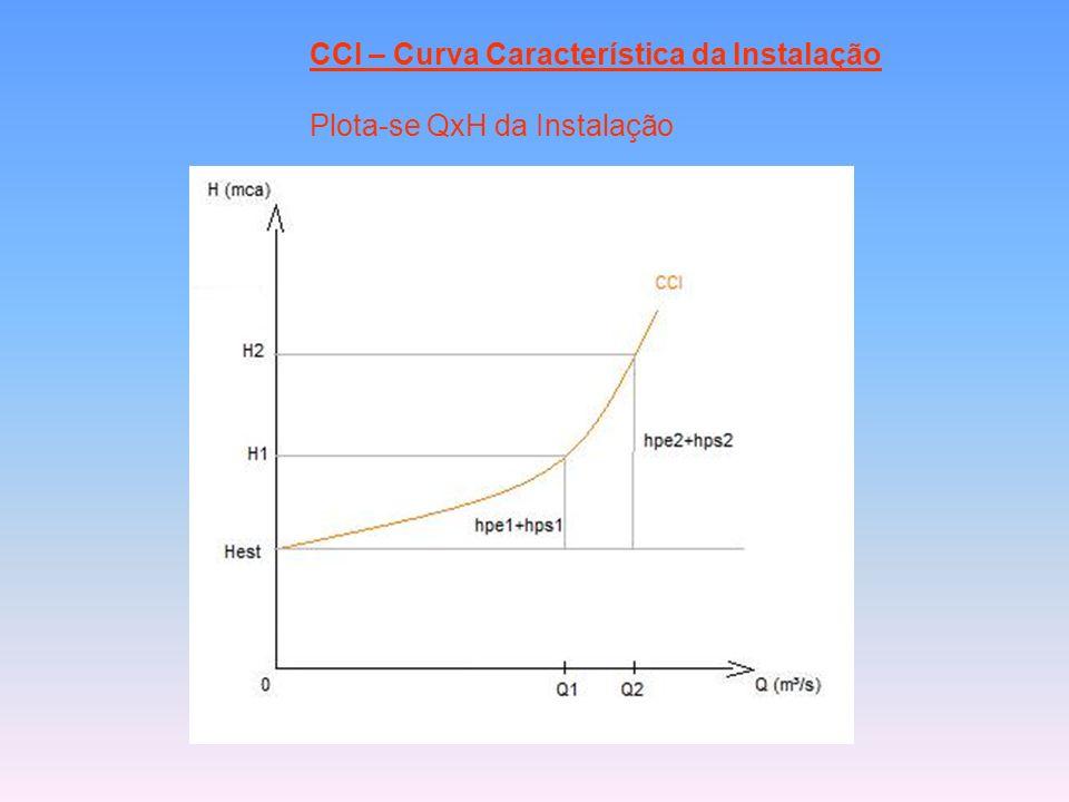 CCI – Curva Característica da Instalação