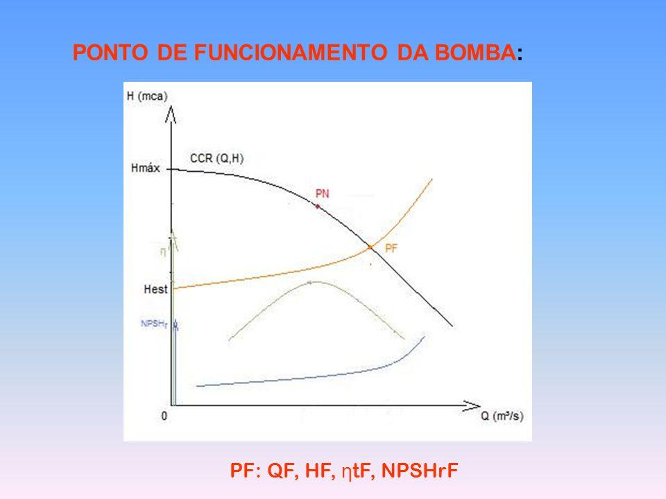 PONTO DE FUNCIONAMENTO DA BOMBA: