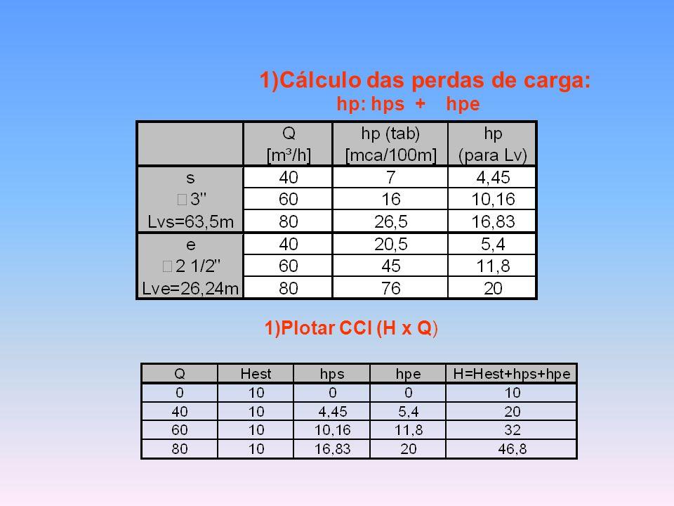 Cálculo das perdas de carga: