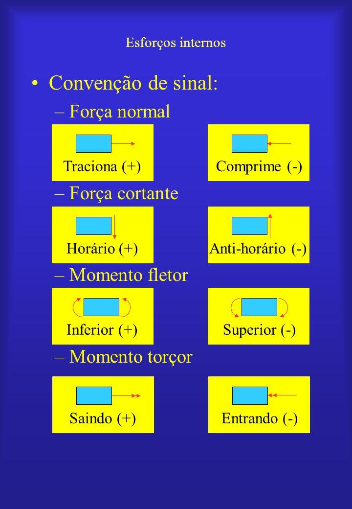 Convenção de sinal: Força normal Força cortante Momento fletor