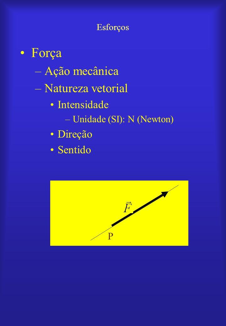 Força Ação mecânica Natureza vetorial Intensidade Direção Sentido P