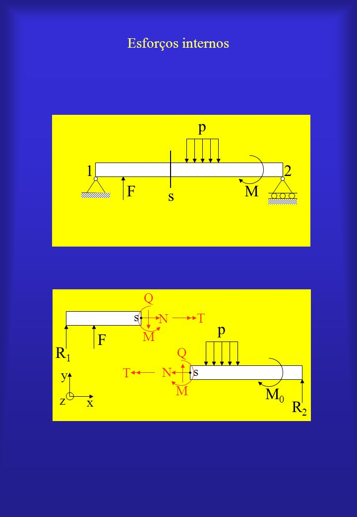 Esforços internos F s p M 2 1 p M0 N Q M T x y z s R1 F R2