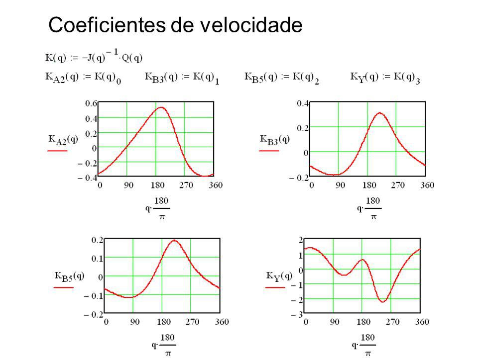Coeficientes de velocidade