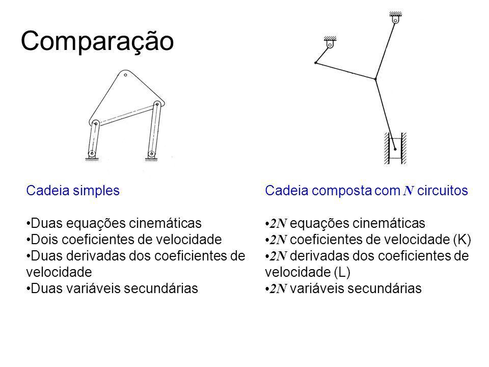 Comparação Cadeia simples Duas equações cinemáticas