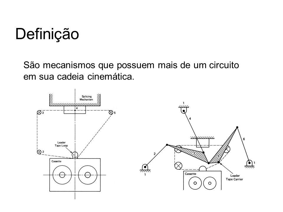 Definição São mecanismos que possuem mais de um circuito em sua cadeia cinemática.