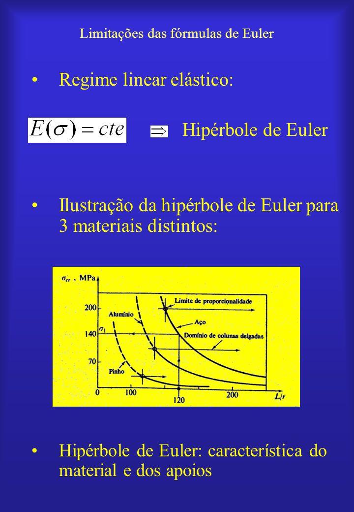 Limitações das fórmulas de Euler
