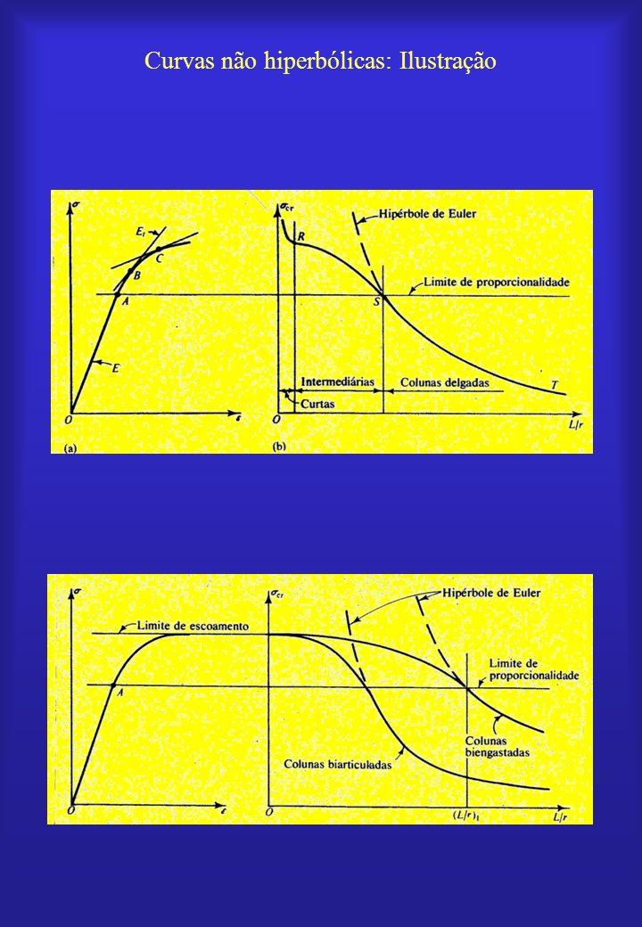 Curvas não hiperbólicas: Ilustração