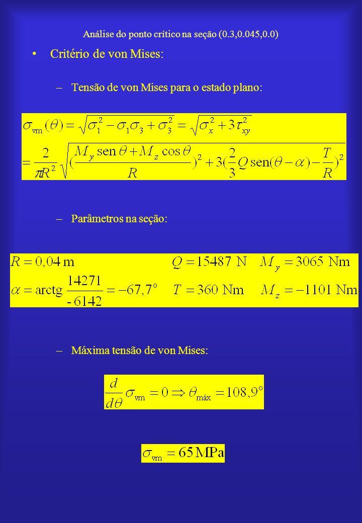 Análise do ponto crítico na seção (0.3,0.045,0.0)