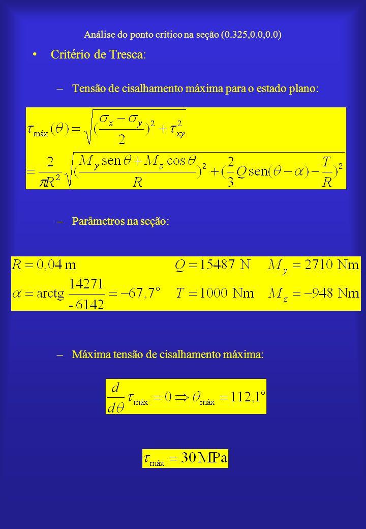 Análise do ponto crítico na seção (0.325,0.0,0.0)