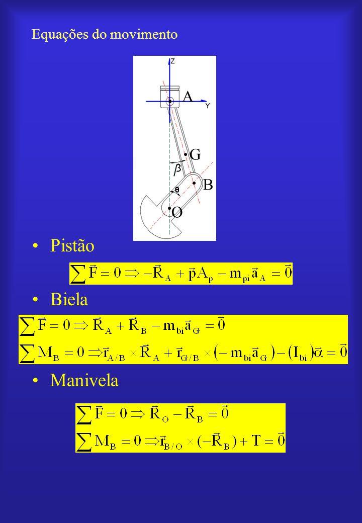 Equações do movimento G A B O Pistão Biela Manivela