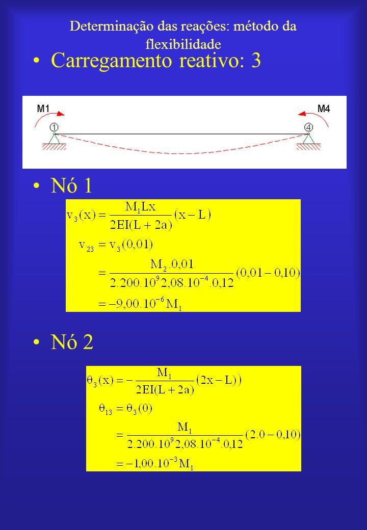 Determinação das reações: método da flexibilidade