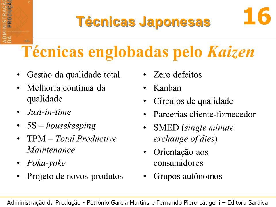 Técnicas englobadas pelo Kaizen