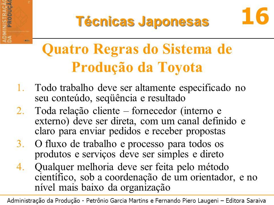 Quatro Regras do Sistema de Produção da Toyota
