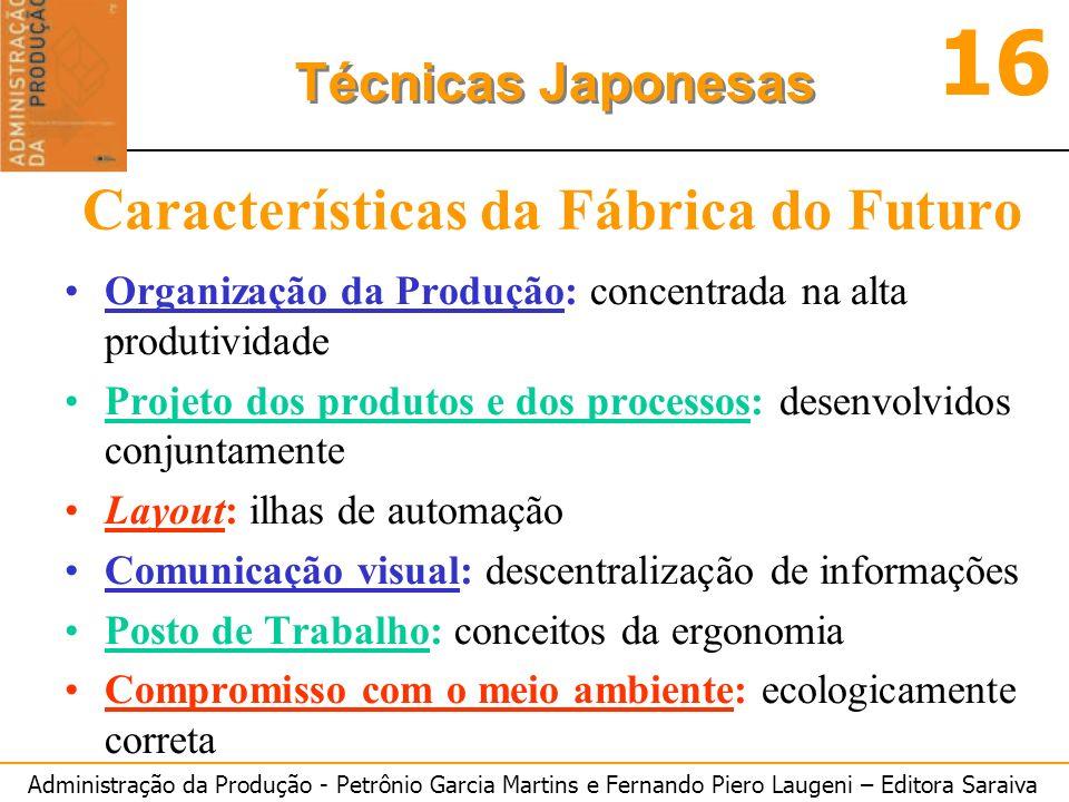 Características da Fábrica do Futuro
