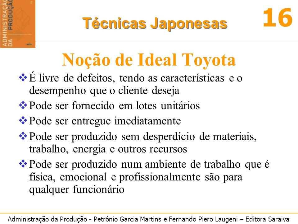Noção de Ideal Toyota É livre de defeitos, tendo as características e o desempenho que o cliente deseja.
