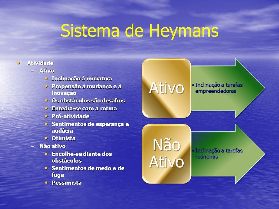Sistema de Heymans Atividade Ativo Inclinação à iniciativa