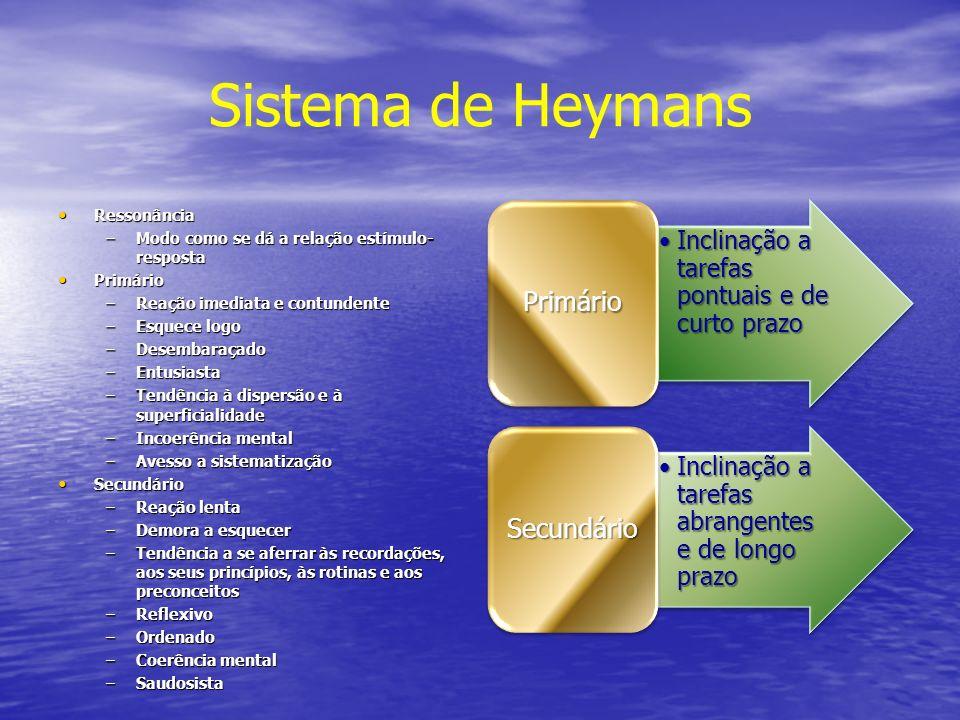 Sistema de Heymans Ressonância