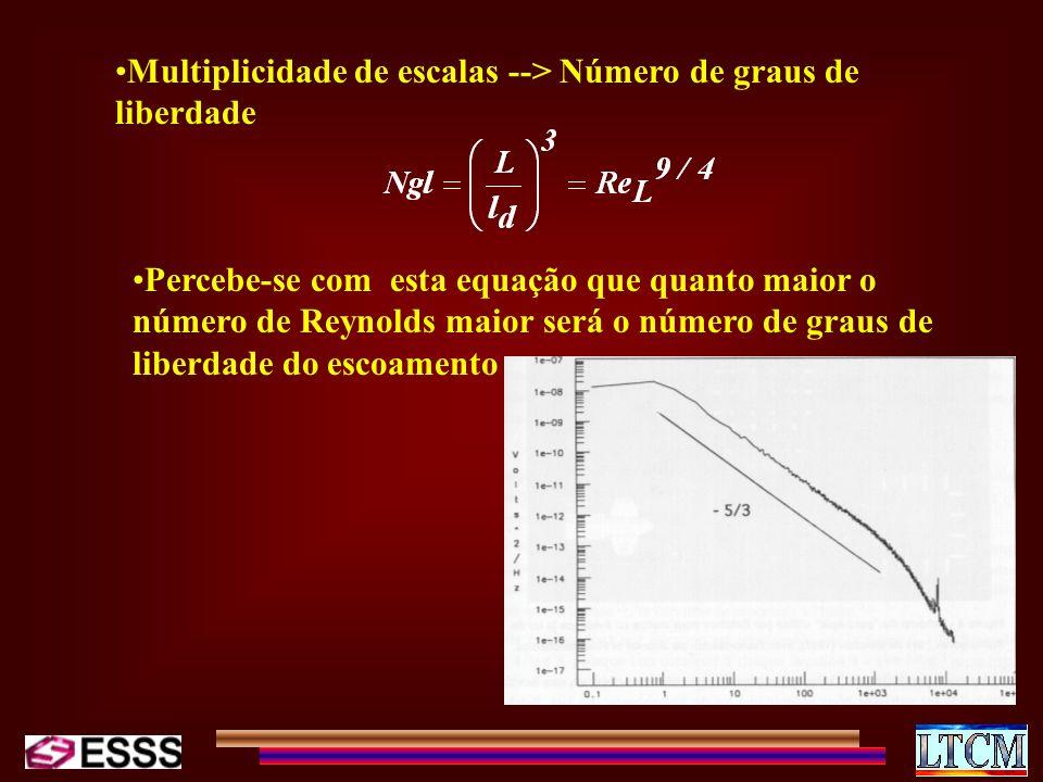 Multiplicidade de escalas --> Número de graus de liberdade