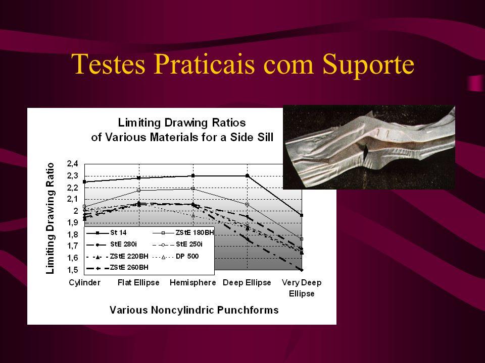 Testes Praticais com Suporte