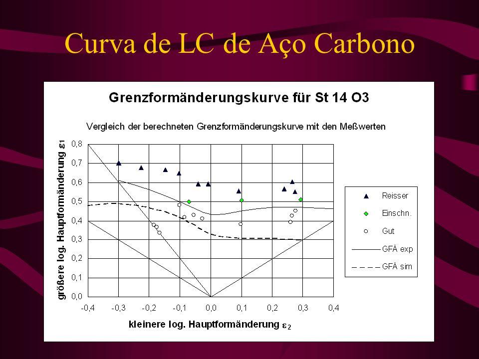 Curva de LC de Aço Carbono