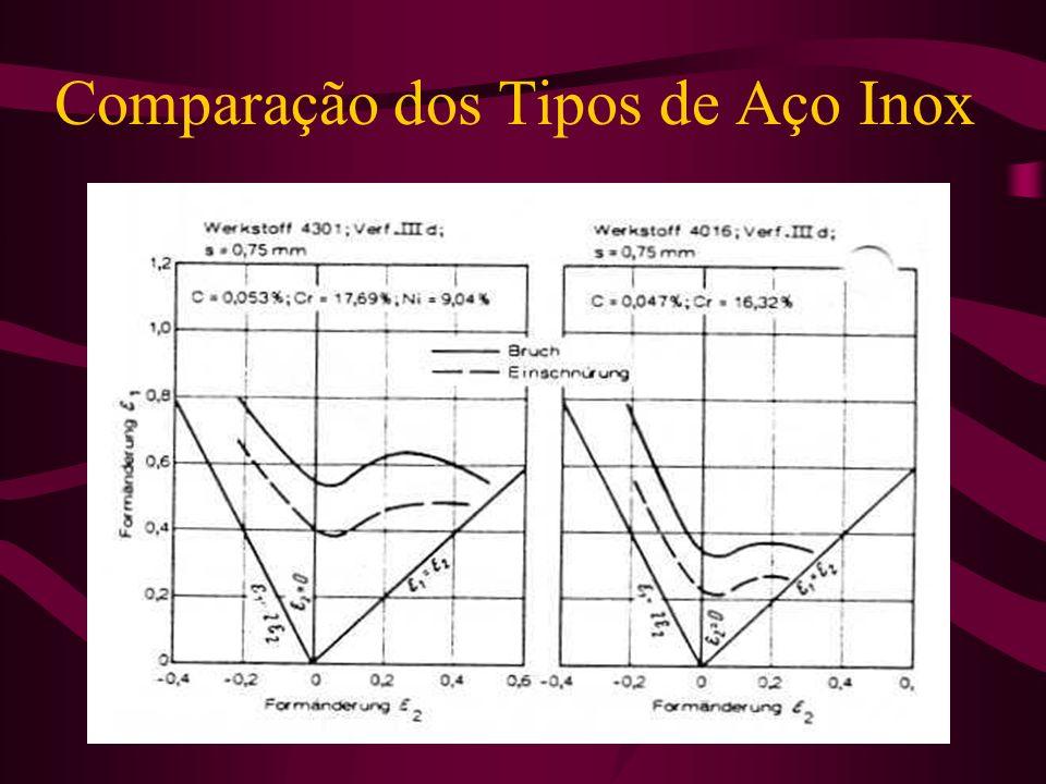 Comparação dos Tipos de Aço Inox