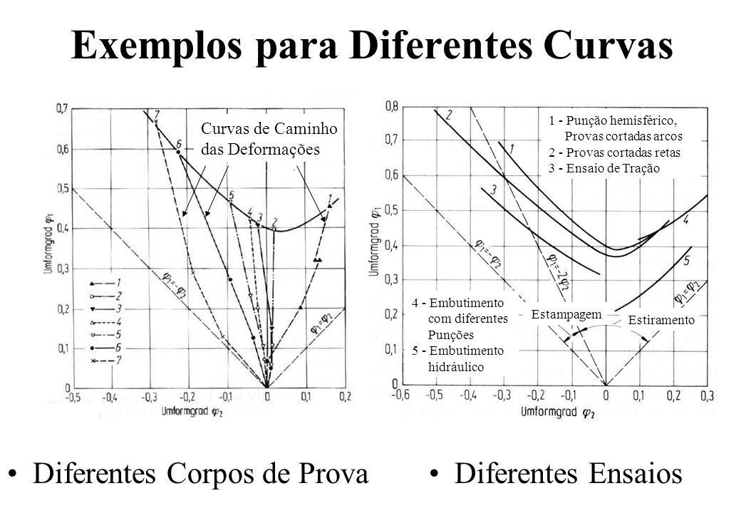 Exemplos para Diferentes Curvas