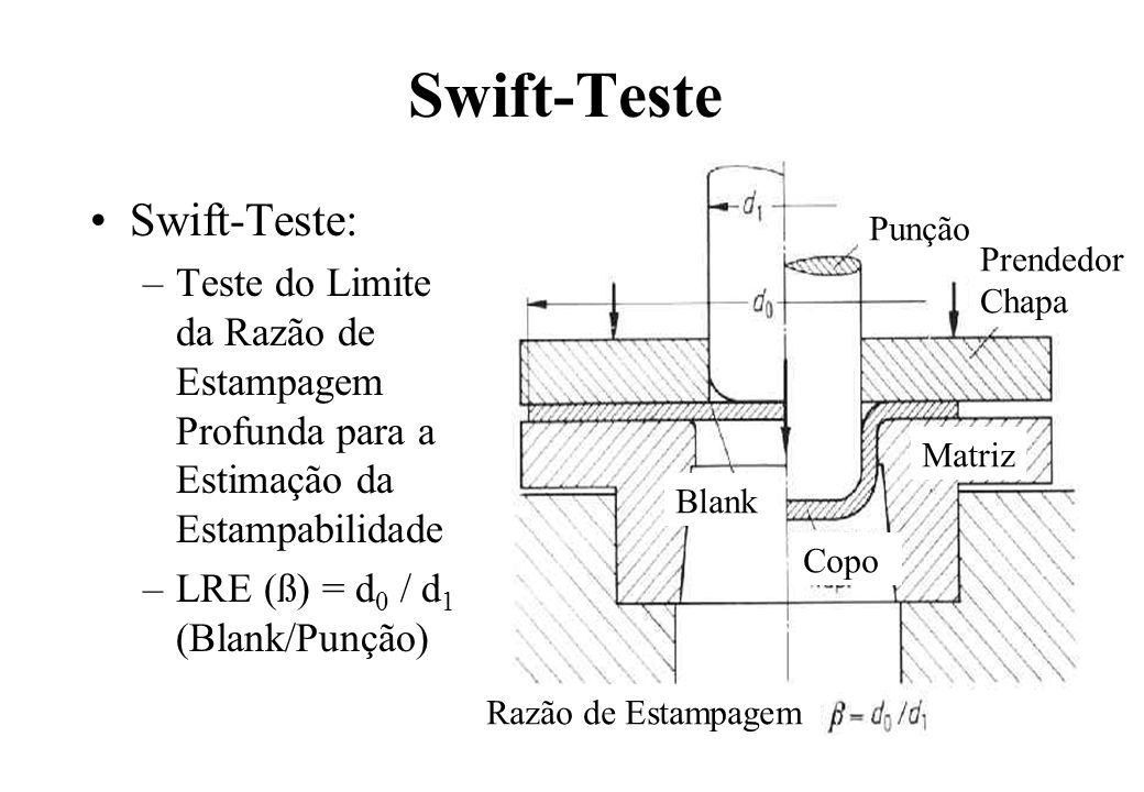 Swift-Teste Swift-Teste: