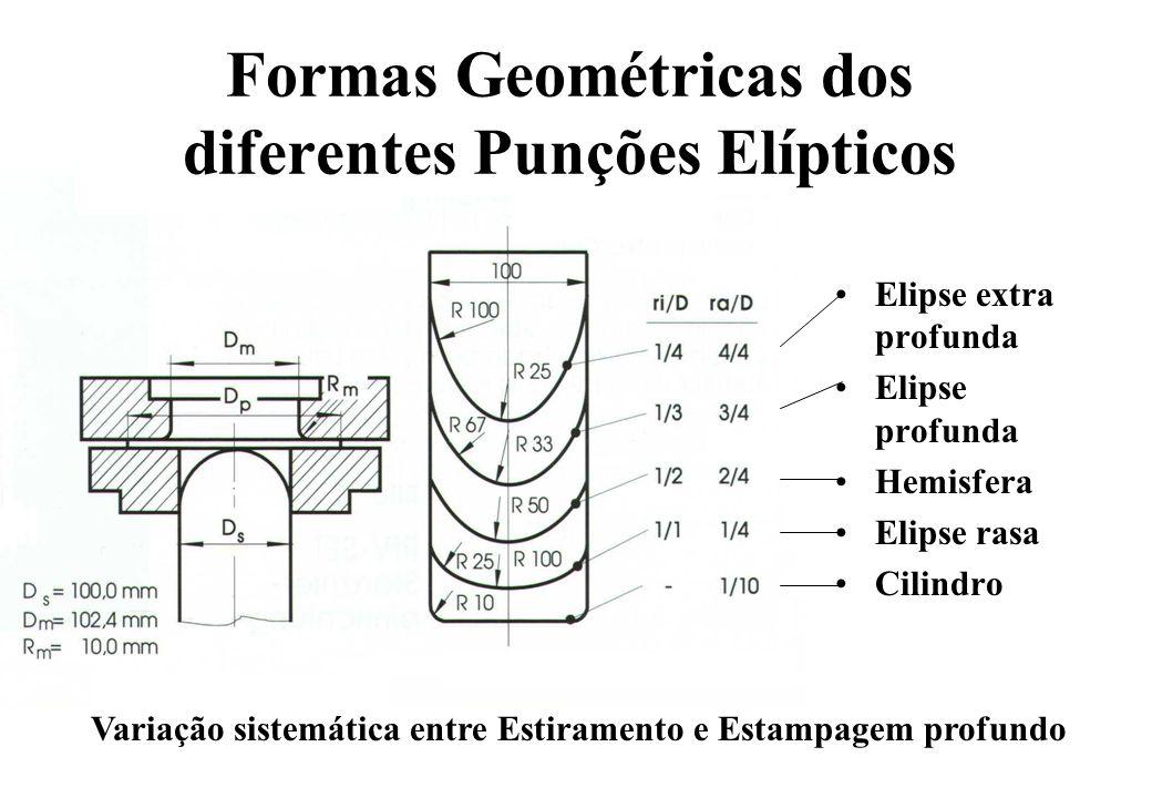 Formas Geométricas dos diferentes Punções Elípticos