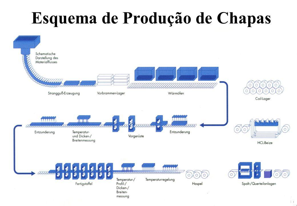 Esquema de Produção de Chapas
