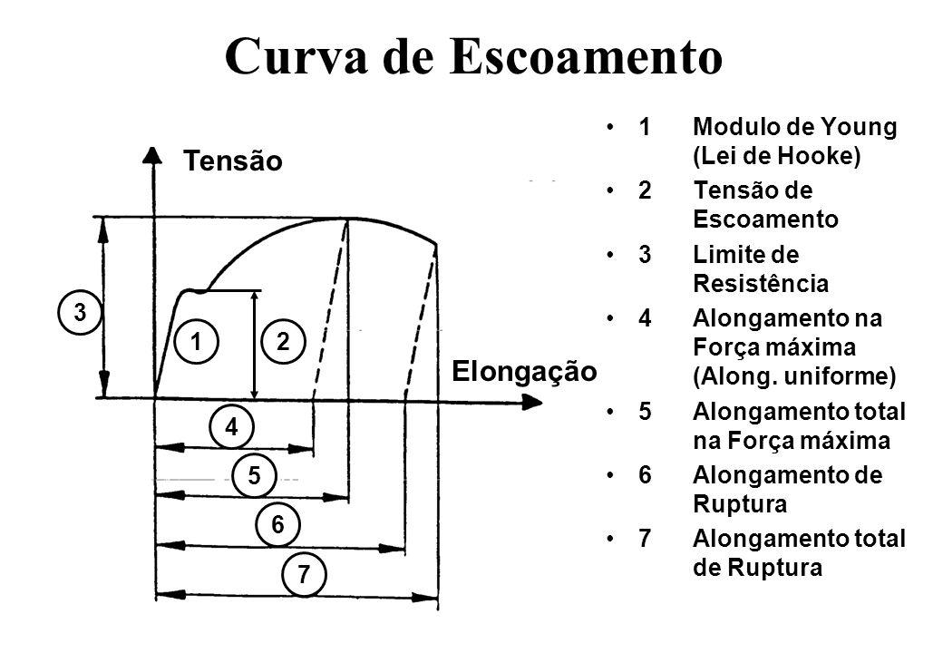 Curva de Escoamento Tensão Elongação 1 Modulo de Young (Lei de Hooke)