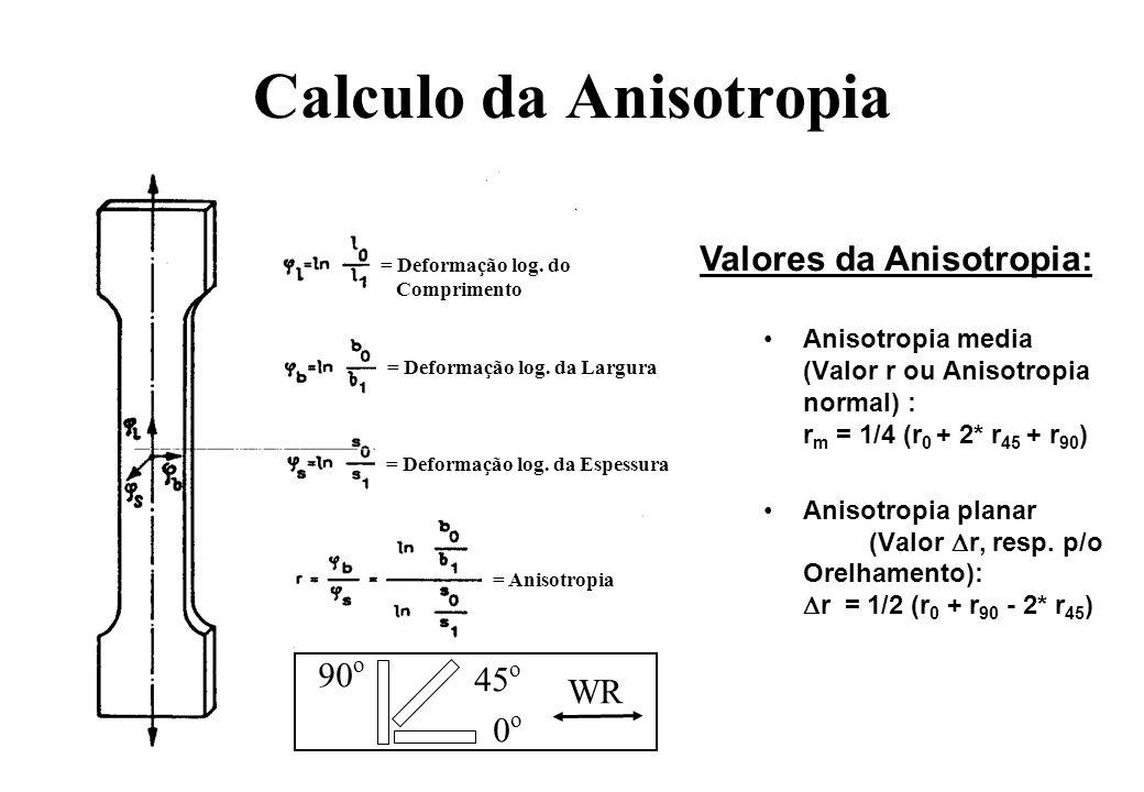 Calculo da Anisotropia