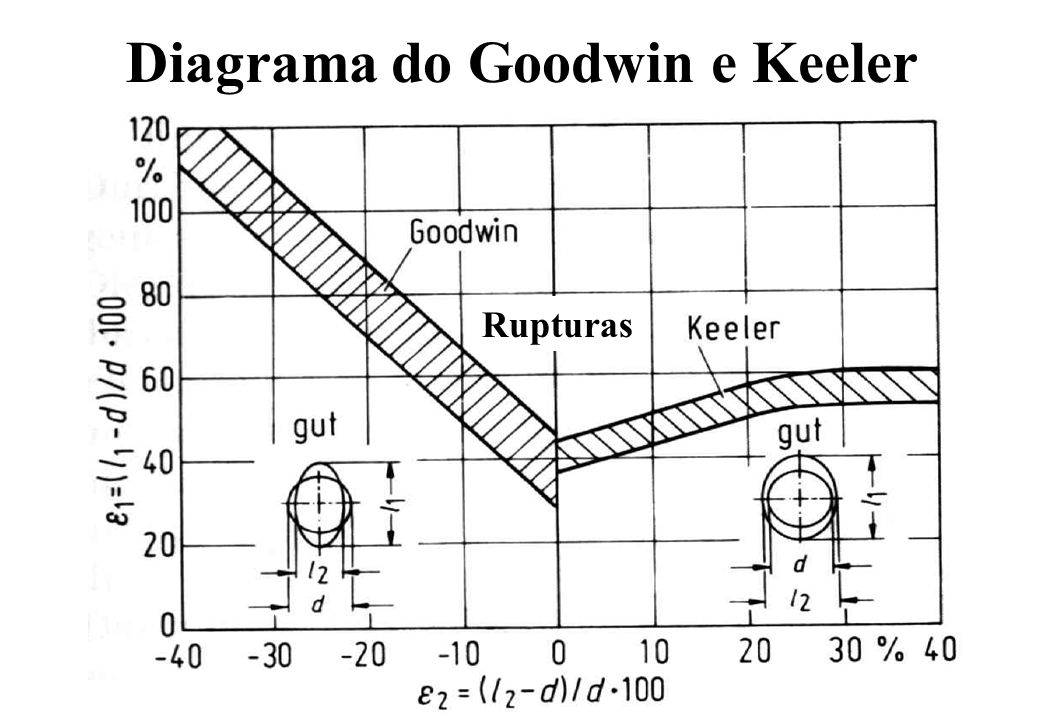 Diagrama do Goodwin e Keeler