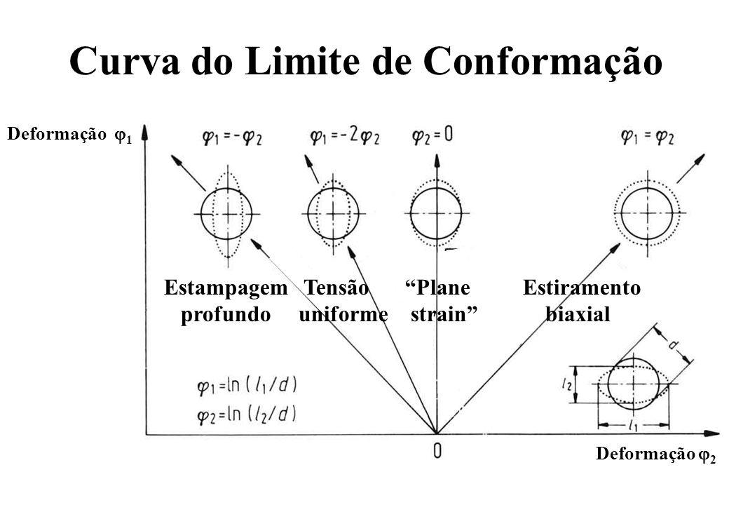 Curva do Limite de Conformação