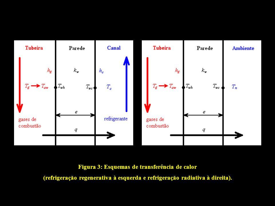 Figura 3: Esquemas de transferência de calor