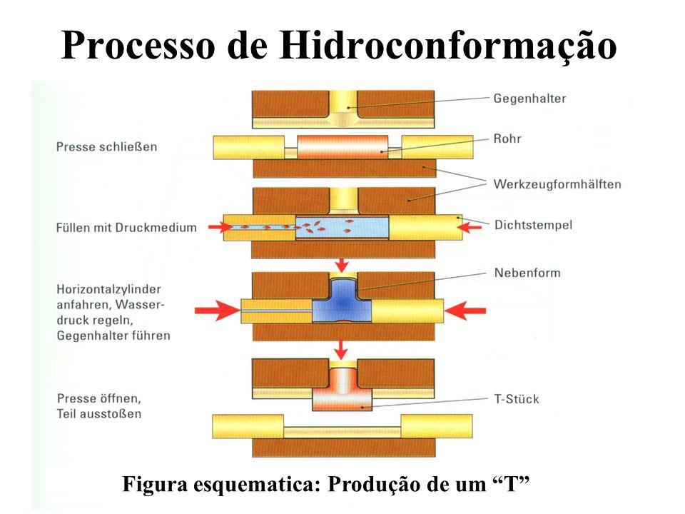 Processo de Hidroconformação