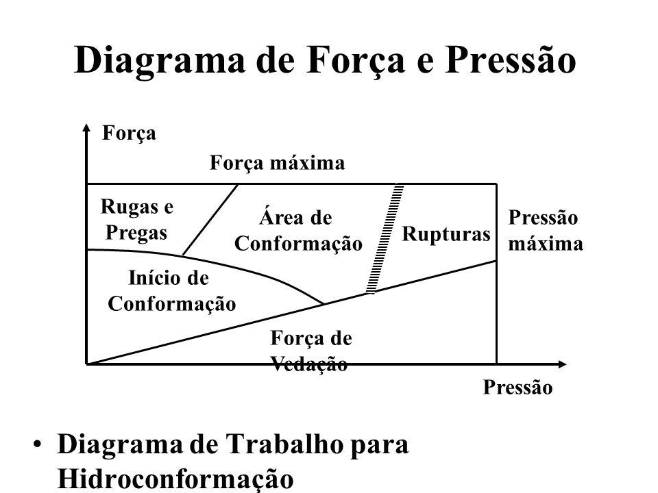 Diagrama de Força e Pressão