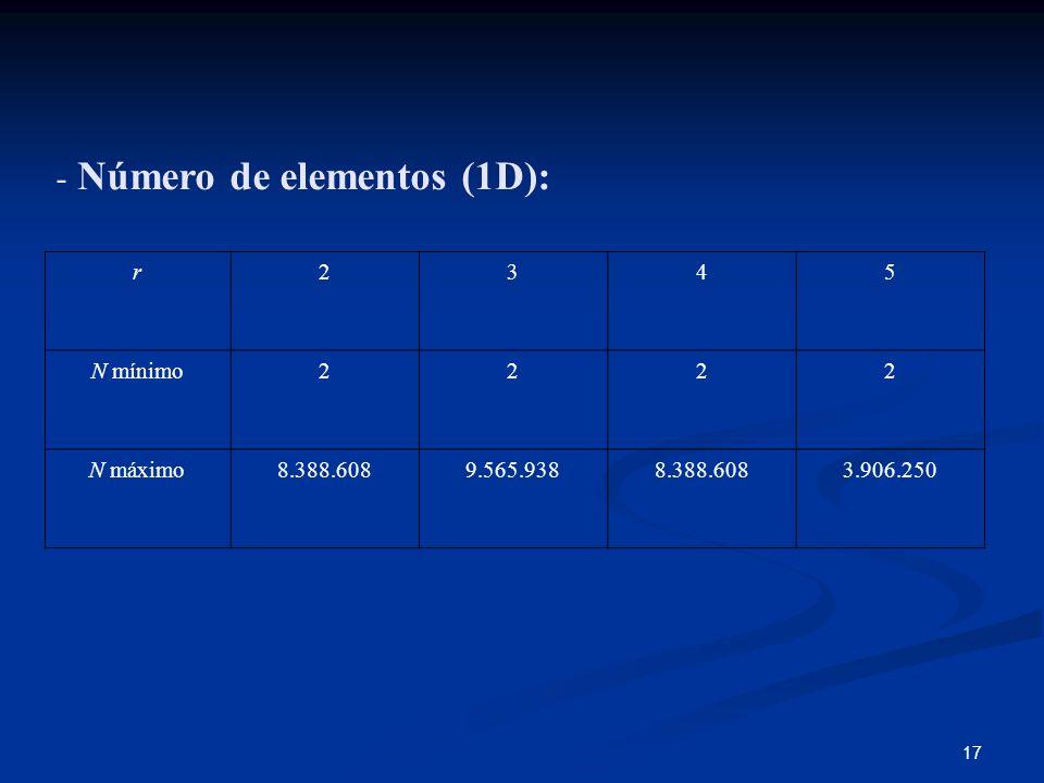 Número de elementos (1D):