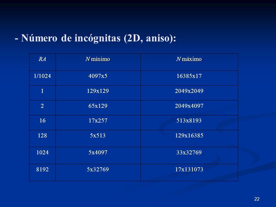 - Número de incógnitas (2D, aniso):