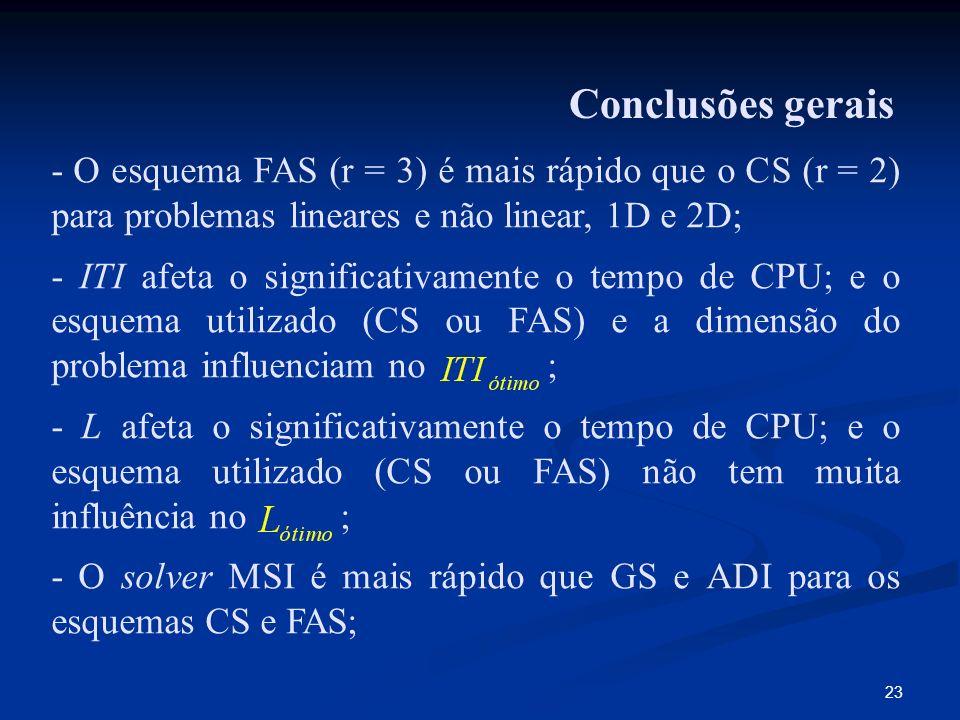 - O solver MSI é mais rápido que GS e ADI para os esquemas CS e FAS;