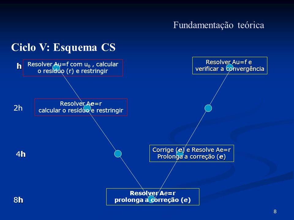 Ciclo V: Esquema CS Fundamentação teórica h 2h 4h 8h