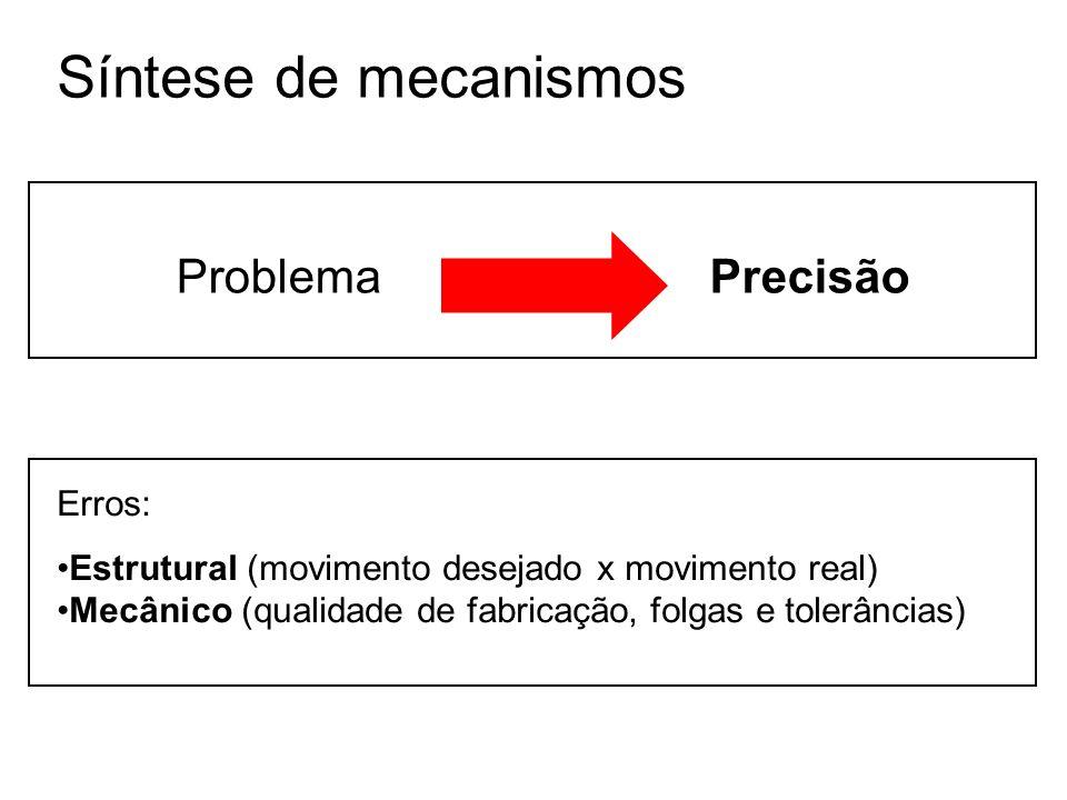 Síntese de mecanismos Problema Precisão Erros: