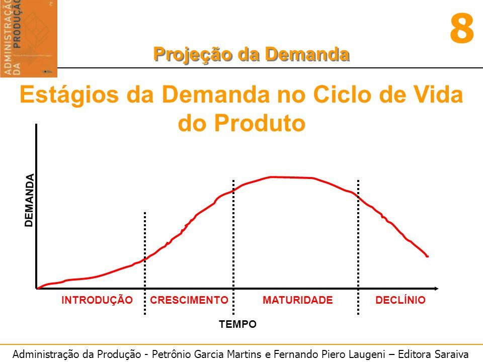 Estágios da Demanda no Ciclo de Vida do Produto