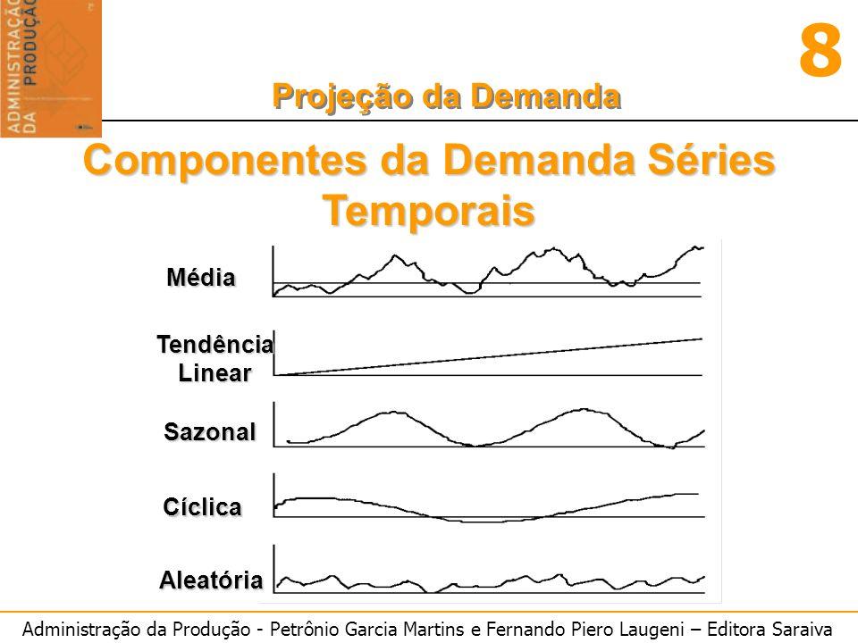 Componentes da Demanda Séries Temporais