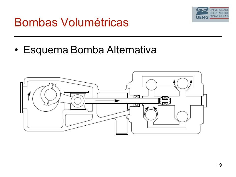 Bombas Volumétricas Esquema Bomba Alternativa