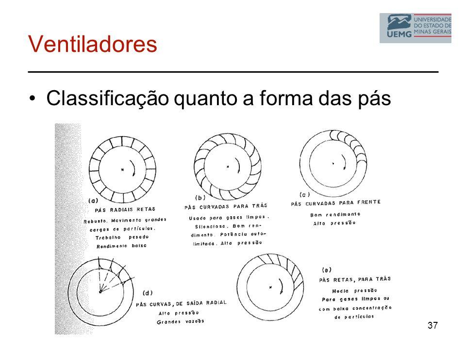 Ventiladores Classificação quanto a forma das pás